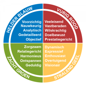 Open Inschrijving Insights Discovery